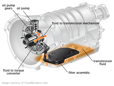 Lubricante Atf on 2005 cadillac srx fuel filter location