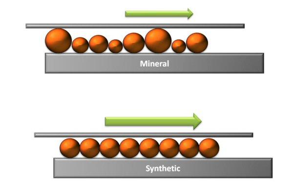 Tipos de Aceites Sinteticos Sinteticos de Otros Tipos
